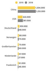 تسويق السيارات الكهربائية في العالم